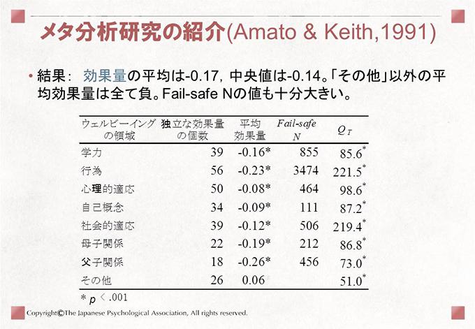 [メタ分析研究の紹介(Amato & Keith,1991)]• 結果: 効果量の平均は-0.17,中央値は-0.14。「その他」以外の平均効果量は全て負。Fail-safe Nの値も十分大きい。