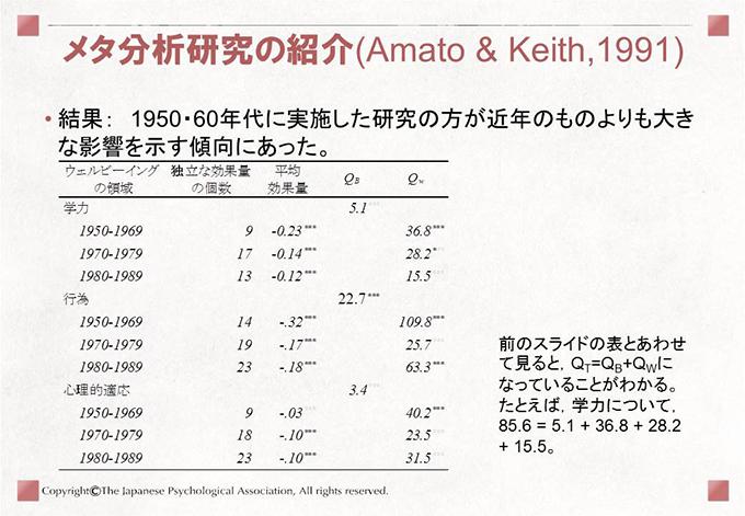 [メタ分析研究の紹介(Amato & Keith,1991)]• 結果: 1950・60年代に実施した研究の方が近年のものよりも大きな影響を示す傾向にあった。前のスライドの表とあわせて見ると,QT=QB+QWになっていることがわかる。たとえば,学力について,85.6 = 5.1 + 36.8 + 28.2+ 15.5。
