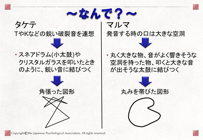[タケテ]角張った図形 [マルマ]丸みを帯びた図形