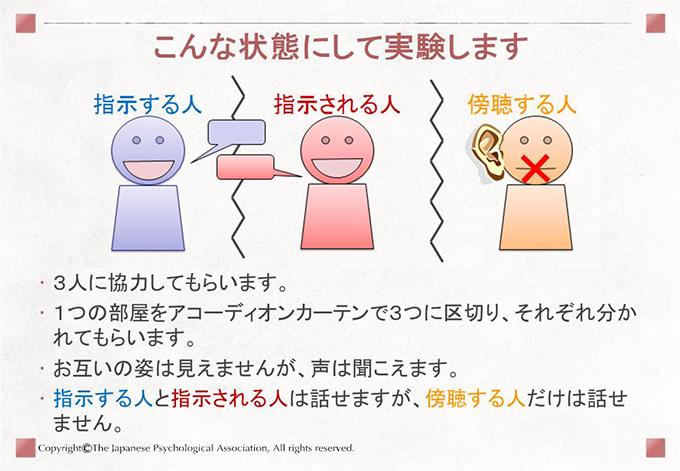 [こんな状態にして実験します]3人に協力してもらいます。1つの部屋をアコーディオンカーテンで3つに区切り、それぞれ分かれてもらいます。お互いの姿は見えませんが、声は聞こえます。指示する人と指示される人は話せますが、傍聴する人だけは話せません。