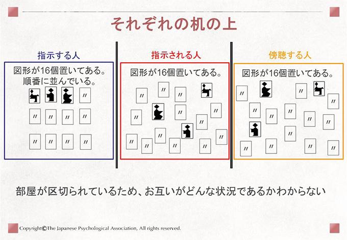 [それぞれの机の上]部屋が区切られているため、お互いがどんな状況であるかわからない