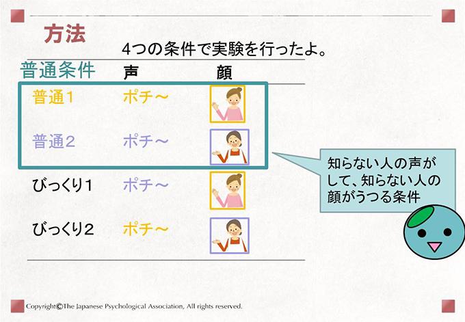 [方法]4つの条件で実験を行ったよ。 知らない人の声がして、知らない人の顔がうつる条件