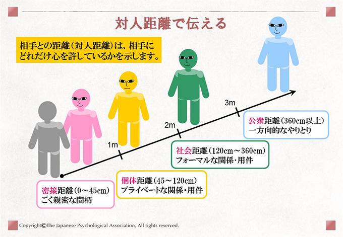 対人距離で伝える 相手との距離(対人距離)は、相手にどれだけ心を許しているかを示します。 密接距離(0~45cm)ごく親密な間柄 個体距離(45~120cm)プライベートな関係・用件 社会距離(120cm~360cm)フォーマルな関係・用件 公衆距離(360cm以上)一方向的なやりとり