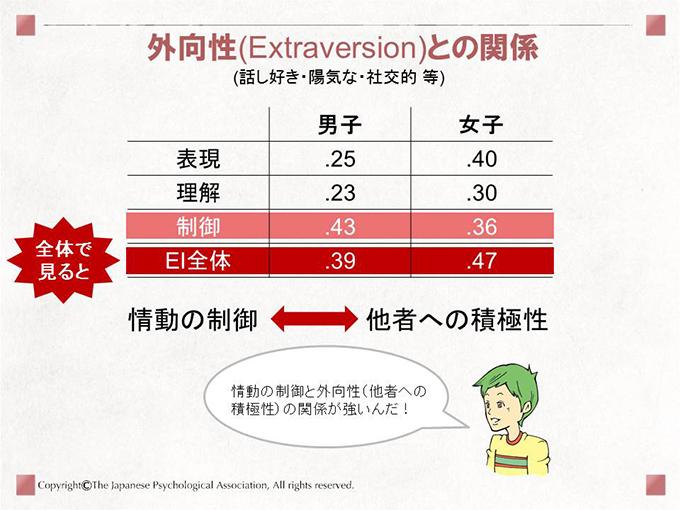 外向性(Extraversion)との関係(話し好き・陽気な・社交的 等)