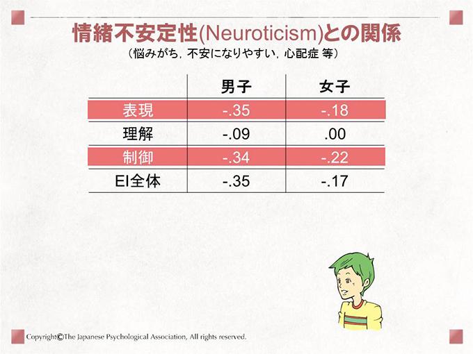 情緒不安定性(Neuroticism)との関係(悩みがち,不安になりやすい,心配症 等)