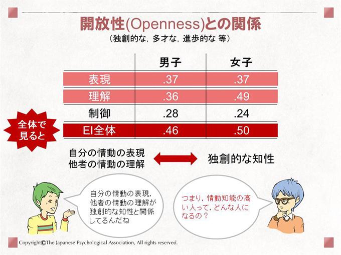 開放性(Openness)との関係(独創的な,多才な,進歩的な 等)