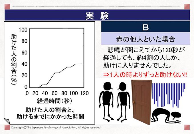 [B 赤の他人といた場合]悲鳴が聞こえてから120秒が経過しても、約4割の人しか、助けに入りませんでした。⇒1人の時よりずっと助けない!!