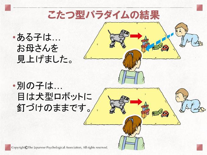 [こたつ型パラダイムの結果]ある子は…お母さんを見上げました。別の子は…目は犬型ロボットに釘づけのままです。