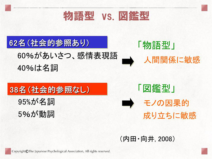 [物語型 vs. 図鑑型]62名(社会的参照あり)60%があいさつ、感情表現語 40%は名詞→「物語型」人間関係に敏感 38名(社会的参照なし)95%が名詞、5%が動詞→「図鑑型」モノの因果的成り立ちに敏感