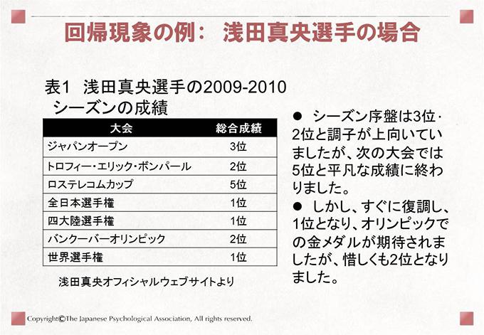 回帰現象の例: 浅田真央選手の場合 シーズン序盤は3位・2位と調子が上向いていましたが、次の大会では5位と平凡な成績に終わりました。しかし、すぐに復調し、1位となり、オリンピックでの金メダルが期待されましたが、惜しくも2位となりました。
