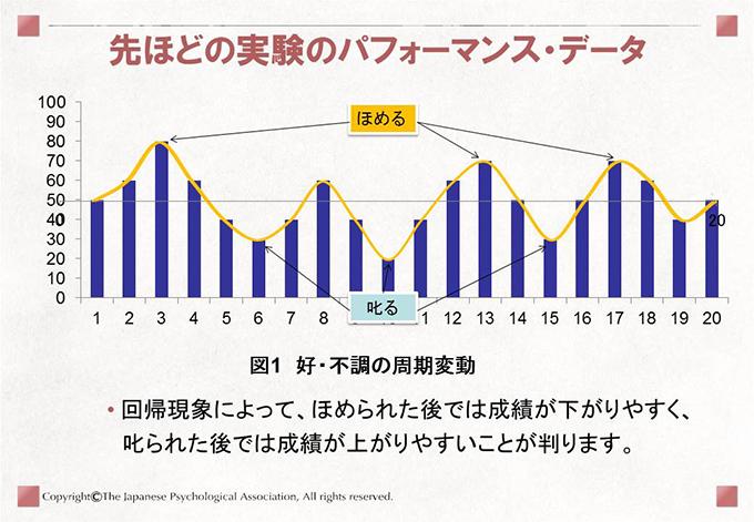 先ほどの実験での回帰現象 回帰現象によって、ほめると成績が下がり、叱ると成績が上がる印象の錯覚が生じることが判ります。