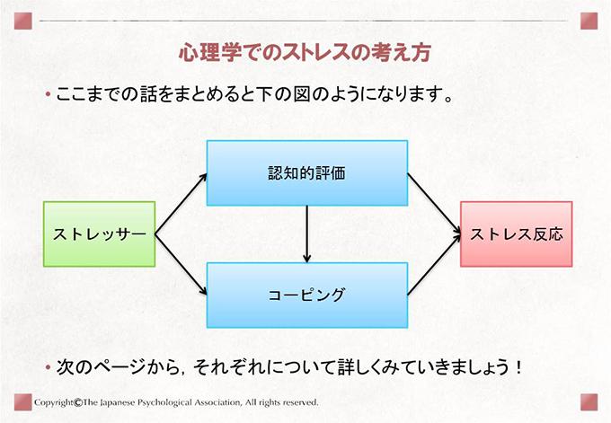 [心理学でのストレスの考え方]• ここまでの話をまとめると下の図のようになります。• 次のページから,それぞれについて詳しくみていきましょう!ストレッサー認知的評価コーピングストレス反応