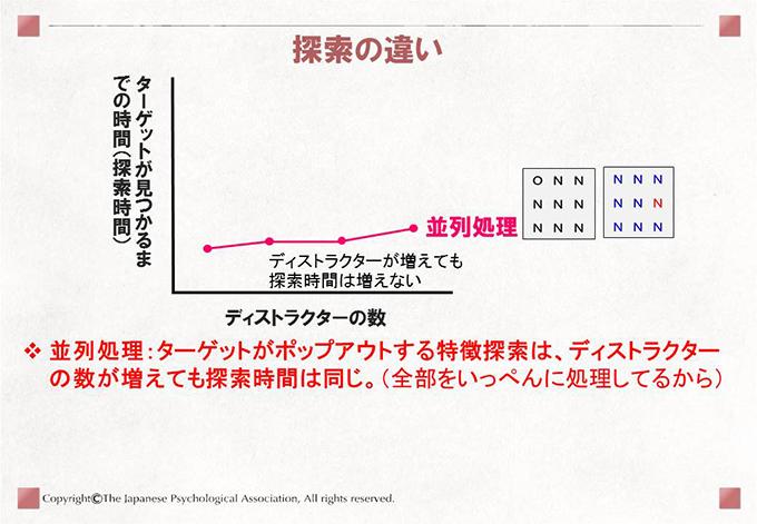 並列処理:ターゲットがポップアウトする特徴探索は、ディストラクターの数が増えても探索時間は同じ。(全部をいっぺんに処理してるから)