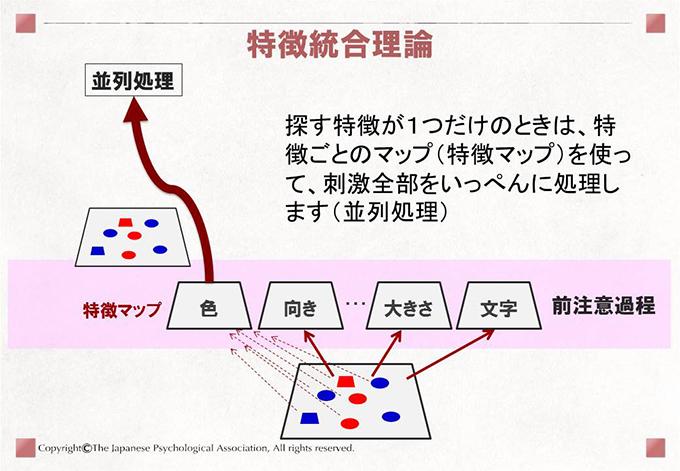 特徴統合理論 探す特徴が1つだけのときは、特徴ごとのマップ(特徴マップ)を使って、刺激全部をいっぺんに処理します(並列処理)